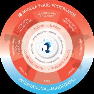MYP Programme Model - Smaller